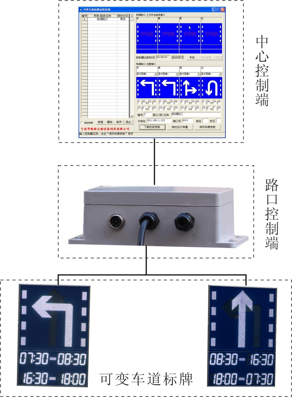 建立光纤网,由专业工程商(如中国电信等)建立从