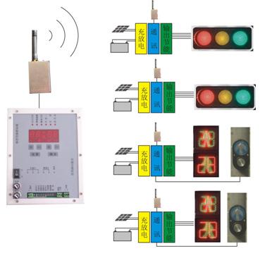 HD31S太阳能无线通讯式行人自助过街信号灯控制系统